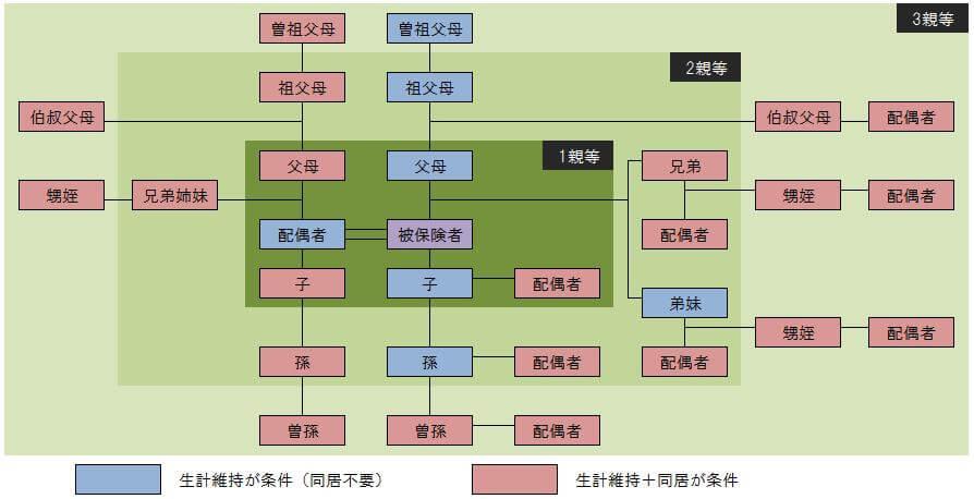 被扶養者の範囲図