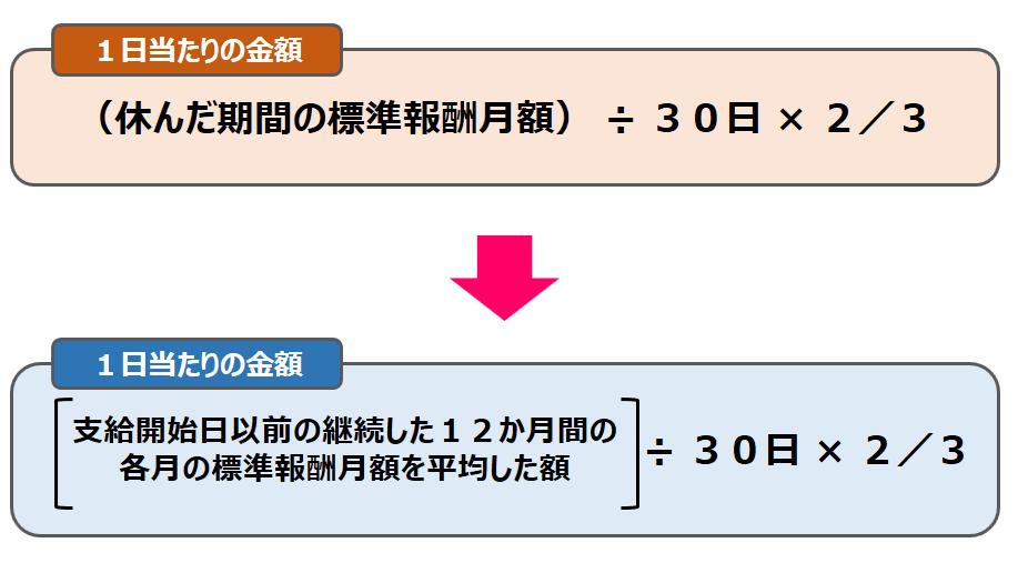 平成28年4月1日傷病手当金の計算方法変更内容