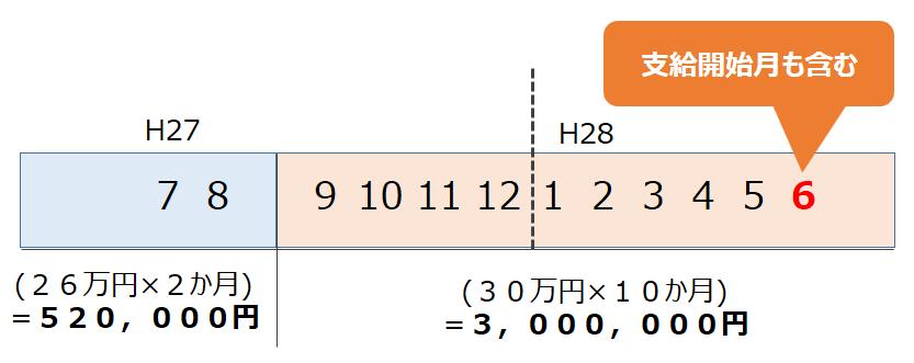 傷病手当金計算方法の具体例2
